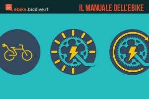 manuale-ebike-bici-elettrica-bicilive