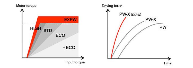 Grafici con le caratteristiche del motore PW-X Yamaha 2017