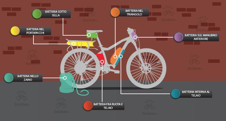 batteria in una bicicletta a pedalata assistita