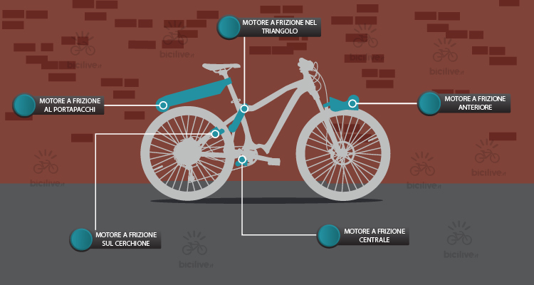 bicicletta pedelec con motore a frizione