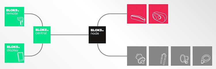 connessioni fra le unità del sistema Bloks