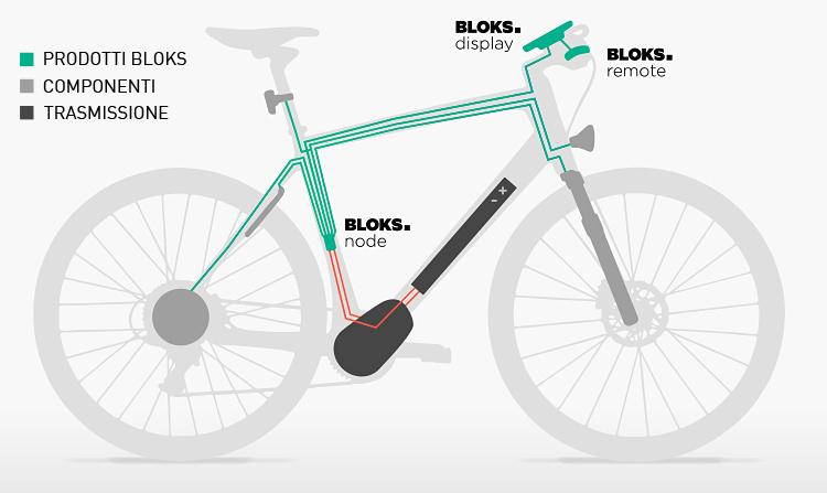radiografia del sistema Bloks sulla bicicletta a pedalata assistita