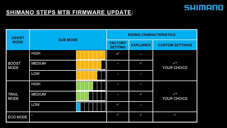 tabella con le variazioni del firmware shimano steps
