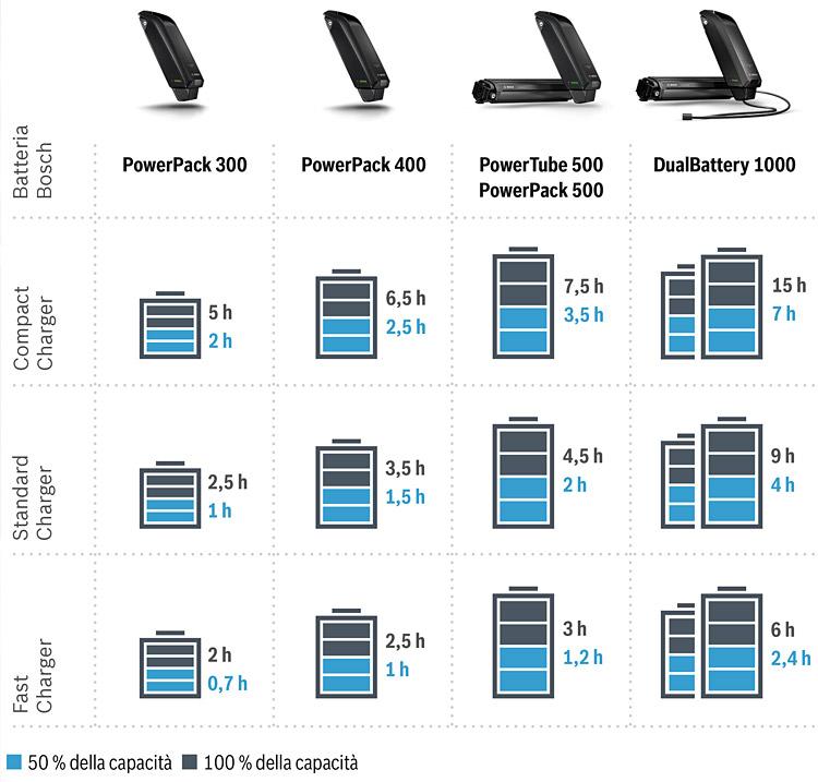 tabella del tempo di ricarica di batterie Bosch per ebike
