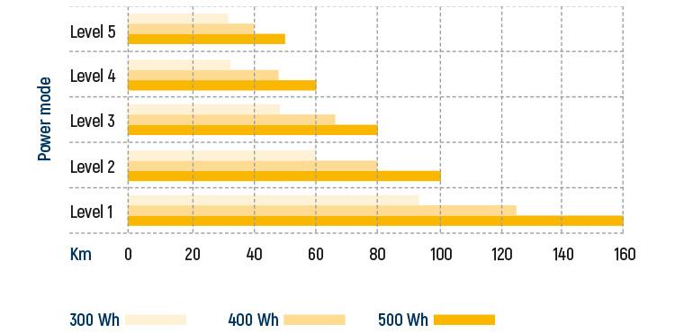 grafico delle prestazioni dei motori Oli