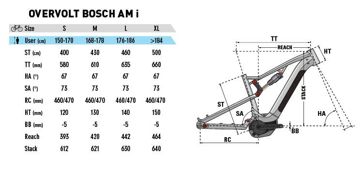 eometrie delle 4 taglie disponibile della Overvolt Am 700i 2019