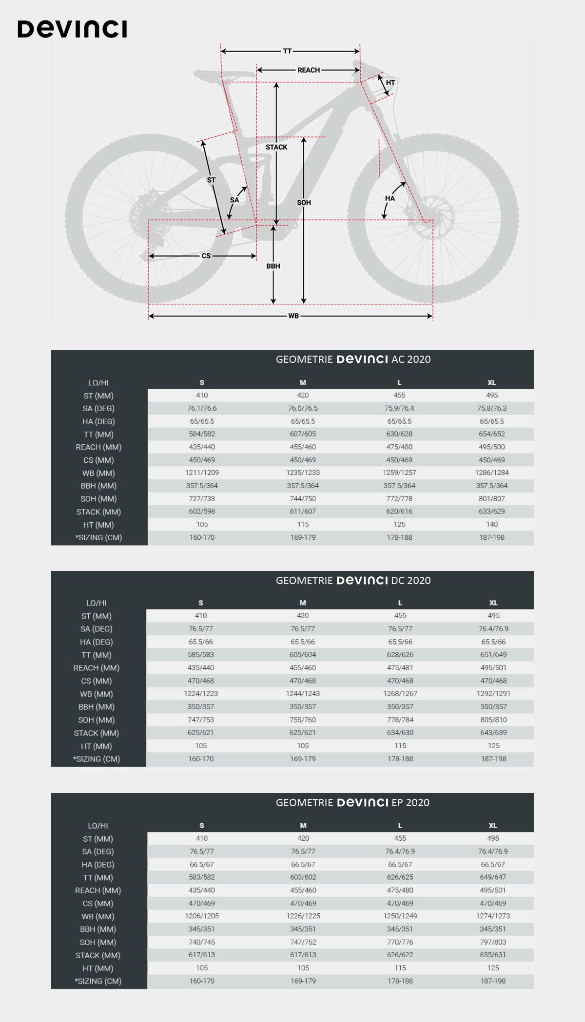 La tabella con le geometrie delle e-bike Devinci AC, DC ed EP 2020
