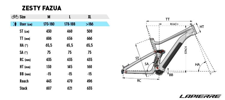 La tabella con le geometrie della mtb a pedalata assistita Lapierre eZesty VR46 RA Limited Edition