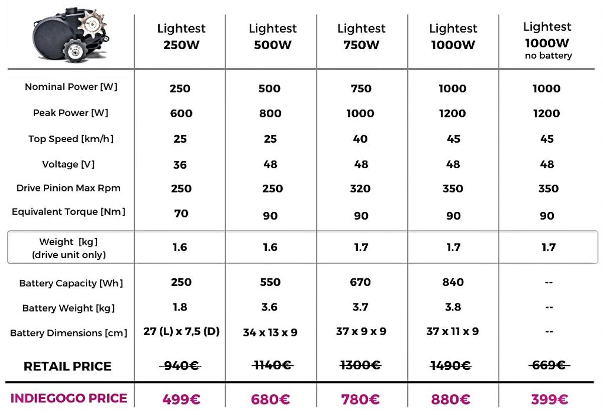 immagine di bikee bike e prezzi