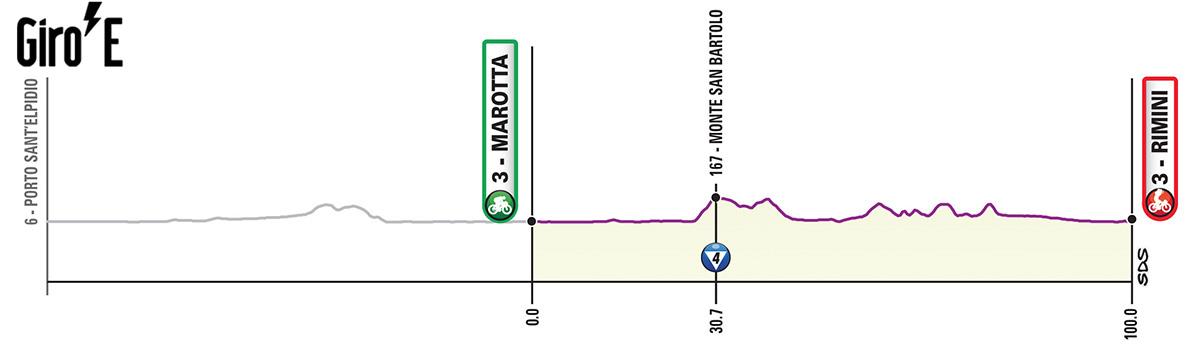 Decima tappa del Giro-E 2020