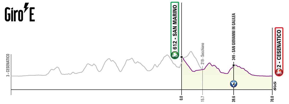 Undicesima tappa del Giro-E 2020