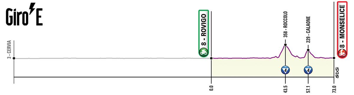 Dodicesima tappa del Giro-E 2020