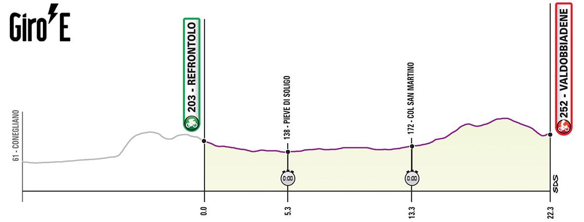 Tredicesima tappa del Giro-E 2020