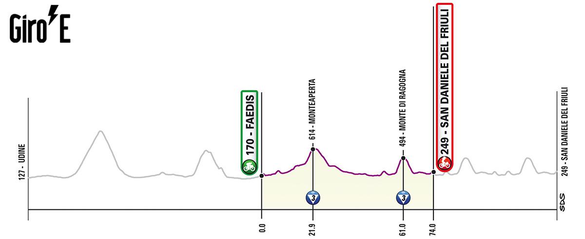 Quindicesima tappa del Giro-E 2020