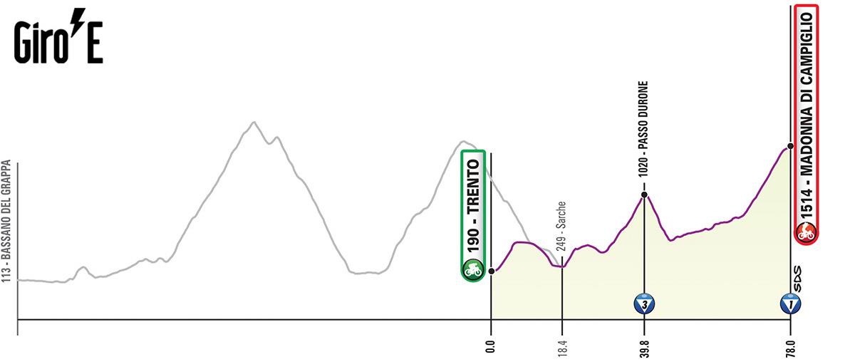 Sedicesima tappa del Giro-E 2020