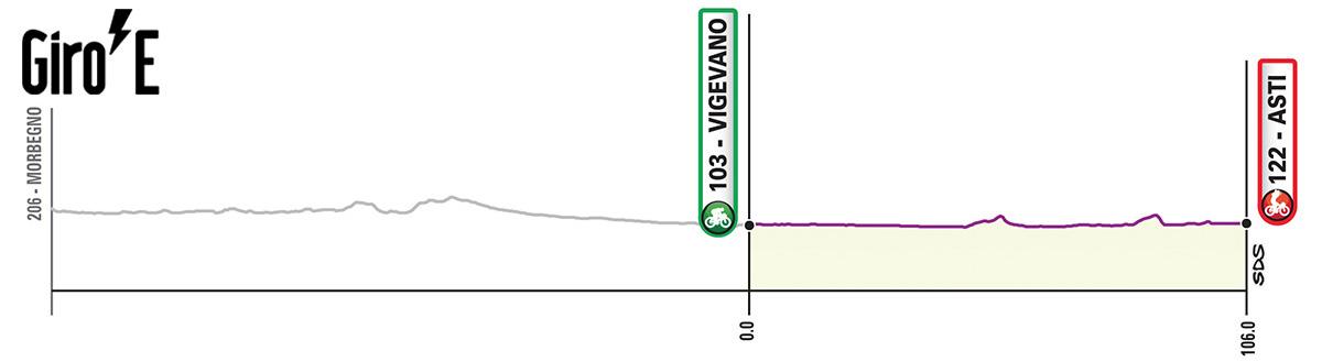 Diciottesima tappa del Giro-E 2020