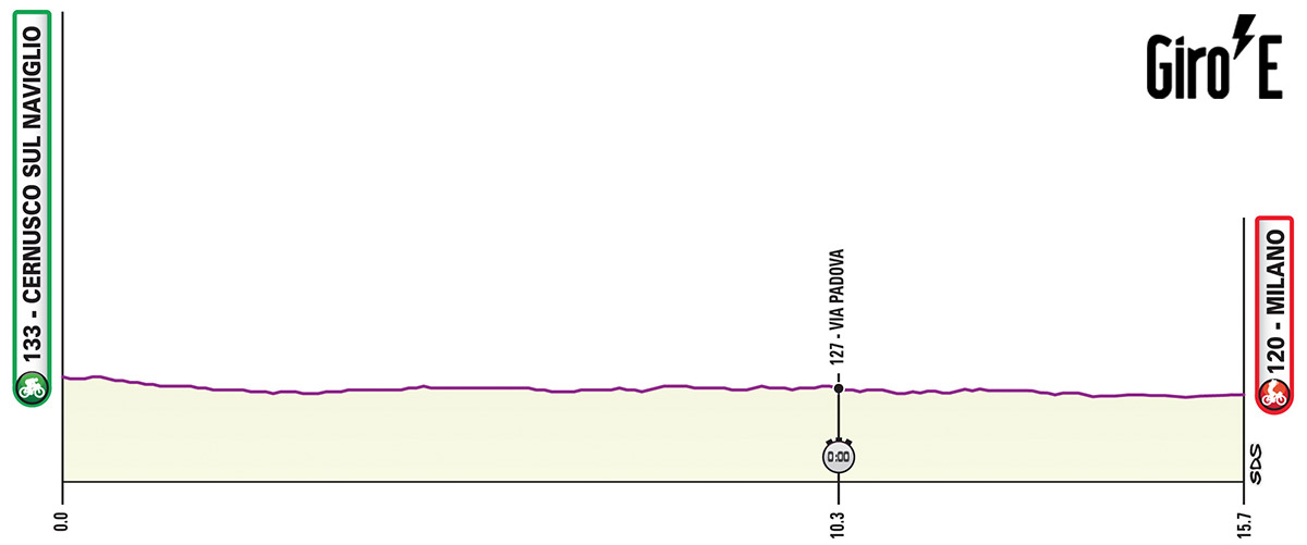Ventesima tappa del Giro-E 2020