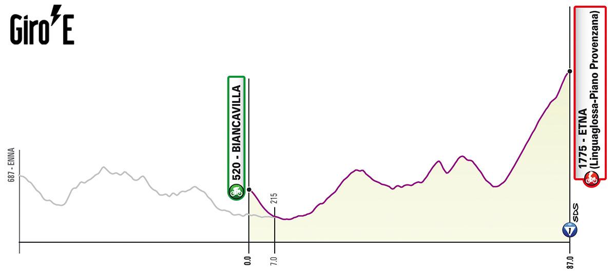 Seconda tappa del Giro-E 2020