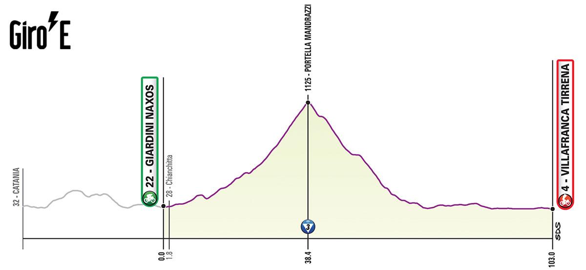 Terza tappa del Giro-E 2020