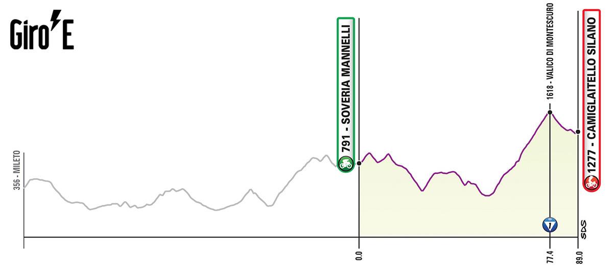 Quarta tappa del Giro-E 2020