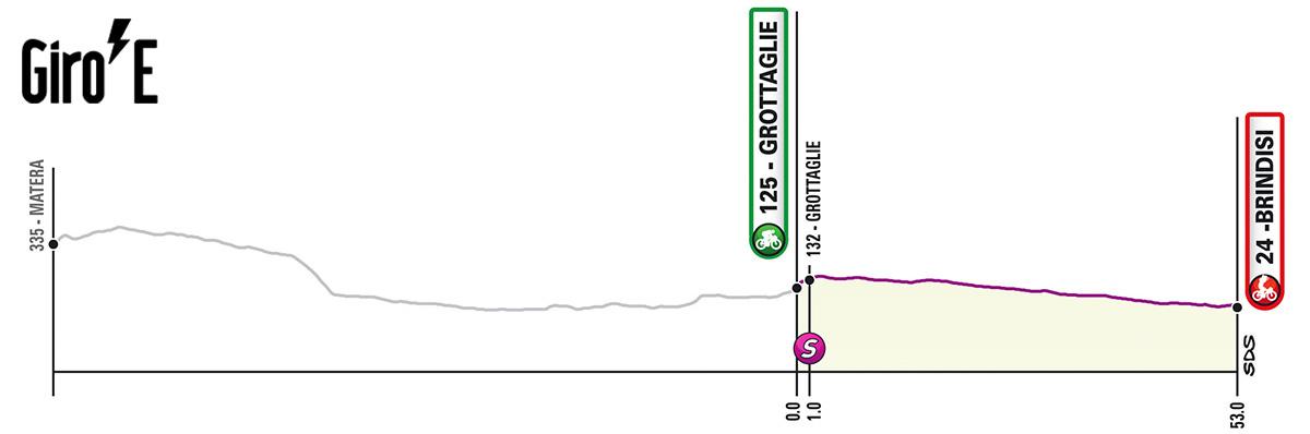 Sesta tappa del Giro-E 2020