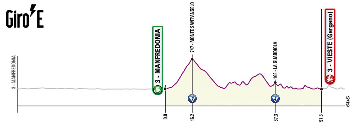 Settima tappa del Giro-E 2020