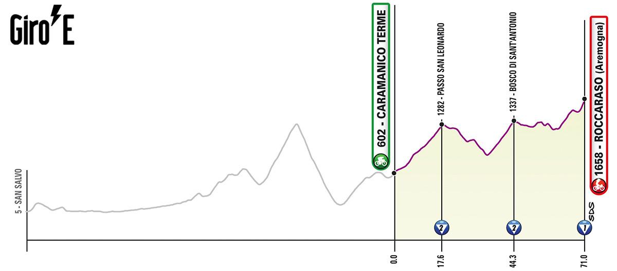 Ottava tappa del Giro-E 2020