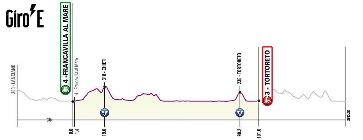 Nona tappa del Giro-E 2020