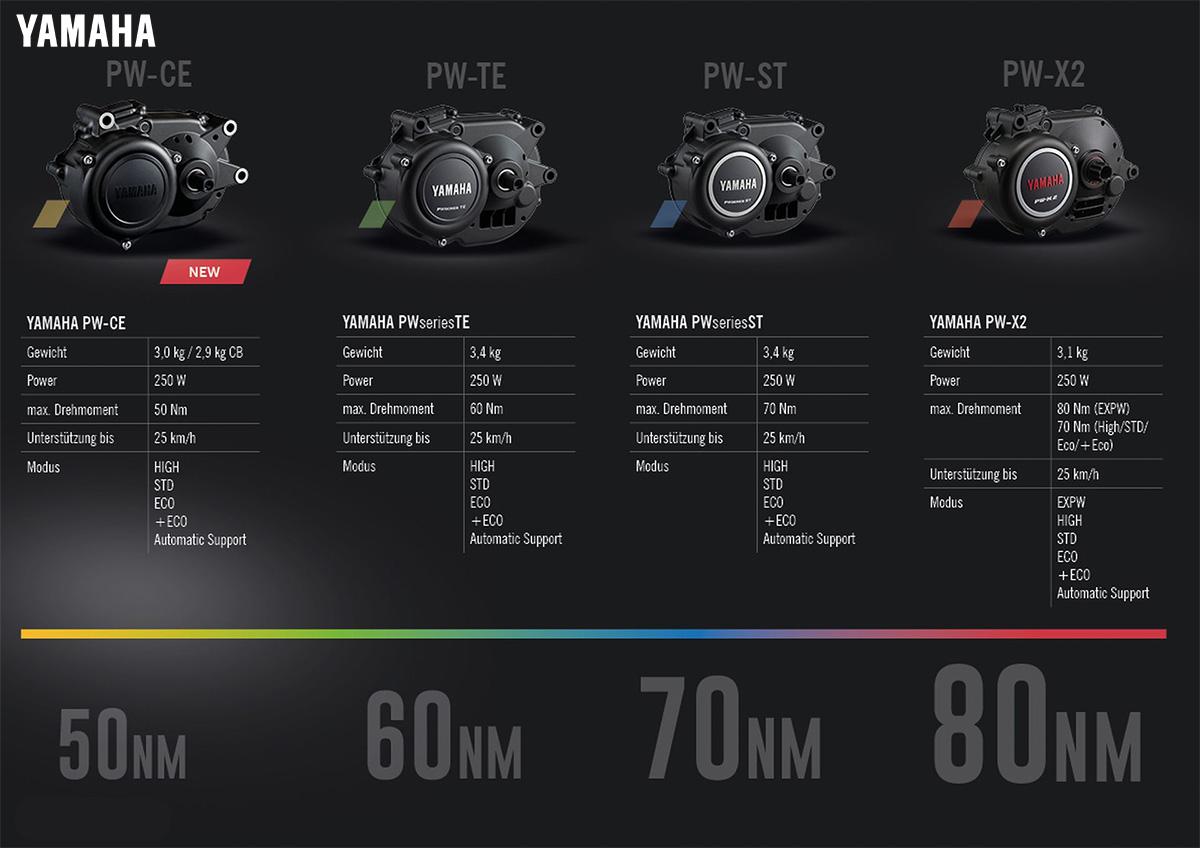 I quattro modelli di motori elettrici Yamaha presenti nella gamma ebike R-Raymon 2021