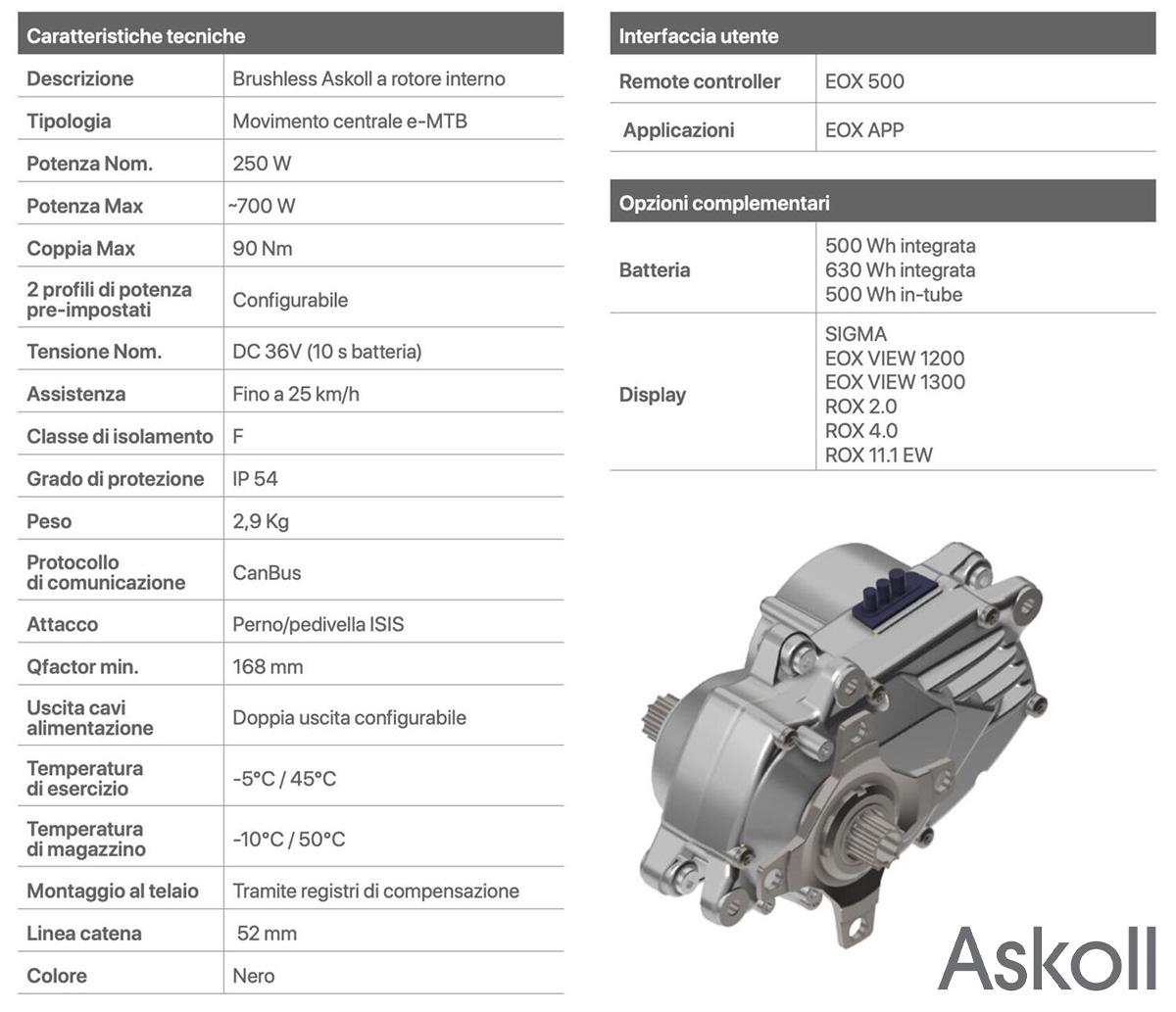 Una tabella riassume le caratteristiche tecniche del motore Askoll Drive C90A