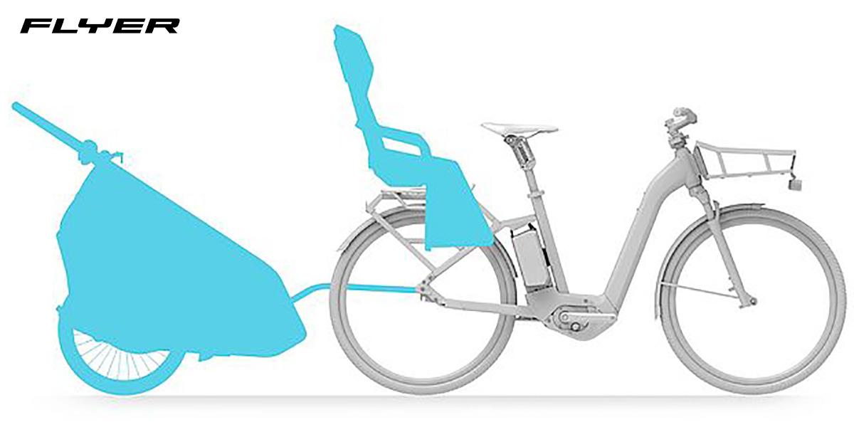 Dettaglio del trasportino e carrellino agganciabili alla nuova ebike Flyer Gotour3 2022