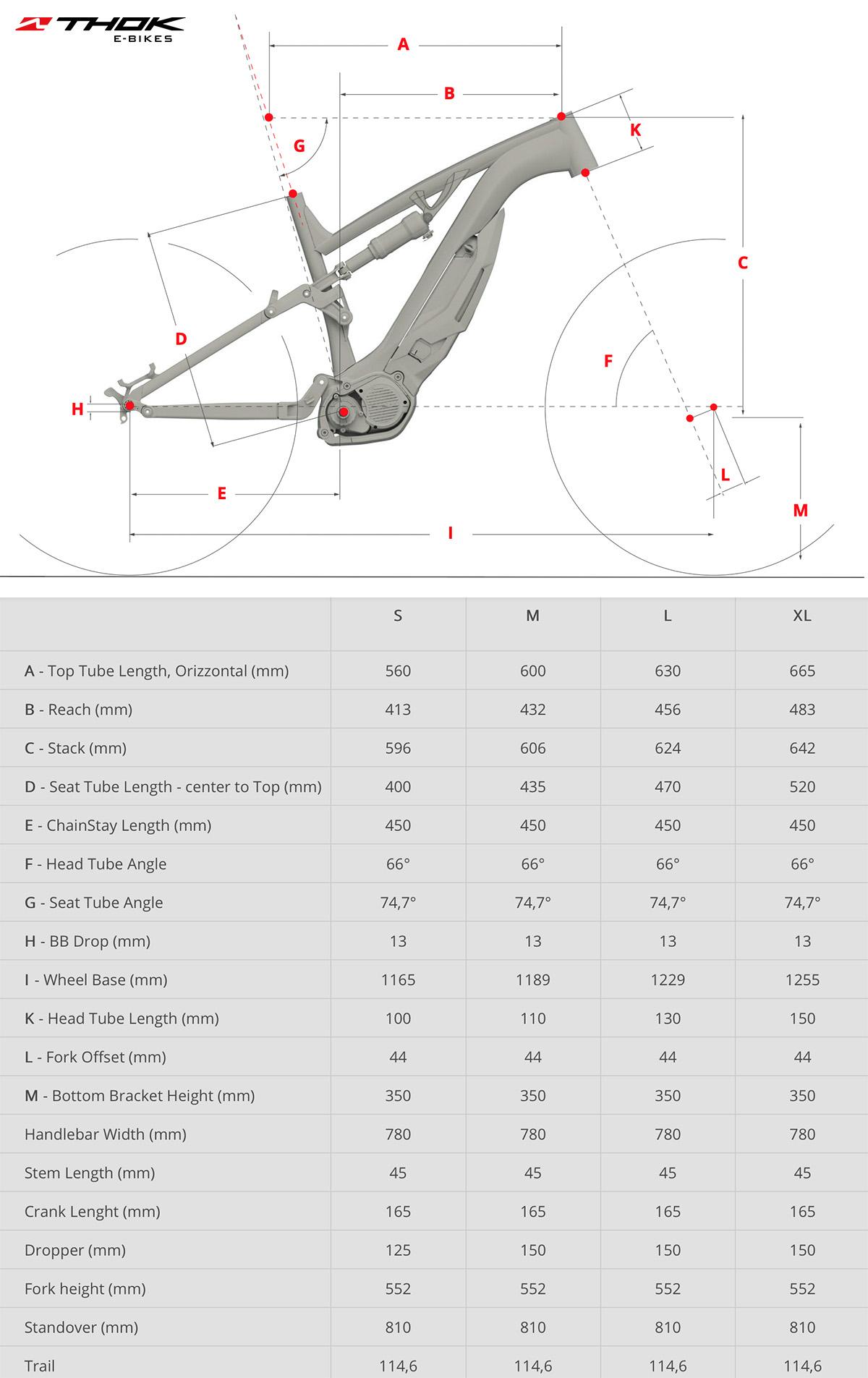 La tabella con le geometrie della nuova emtb Thok Mig-R 2022